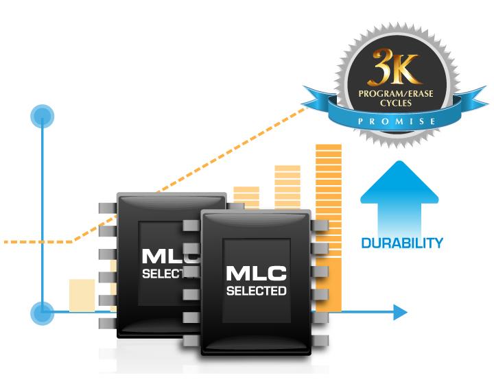 Velox V80 3K抹寫週期 使用壽命大提升
