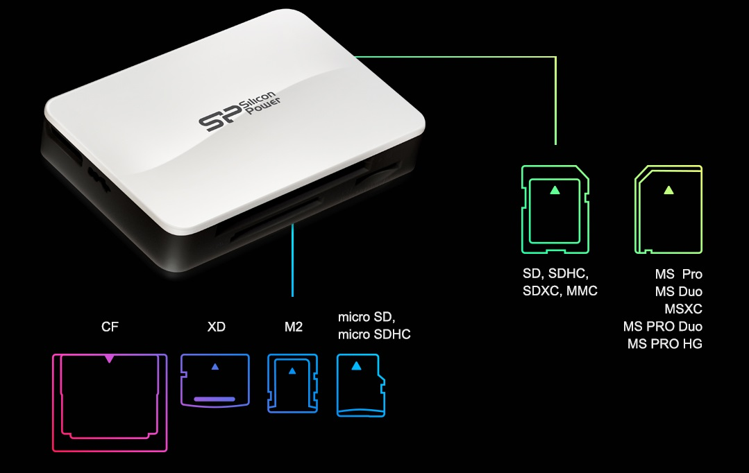 USB 3.0 ALL IN ONE Card Reader