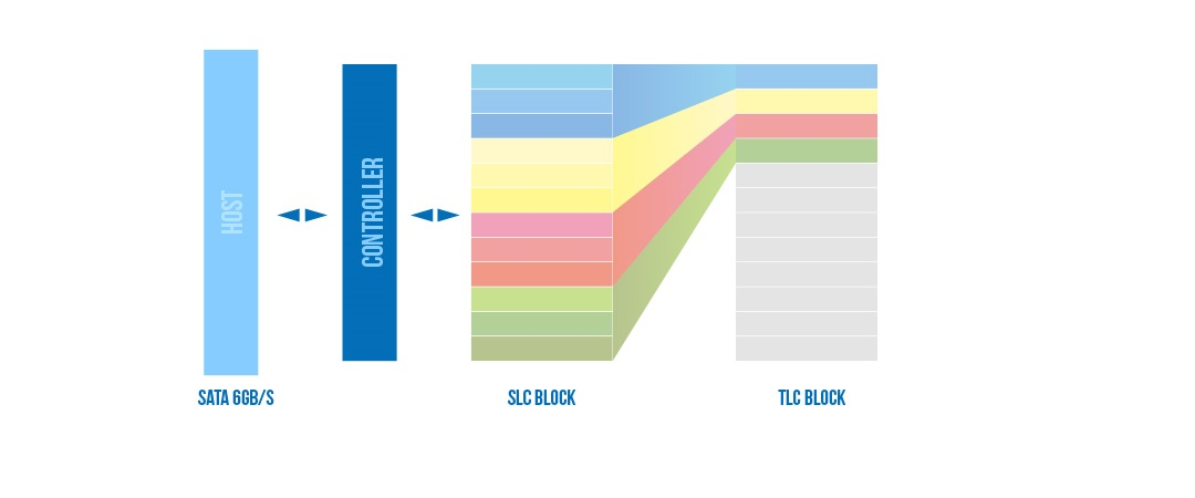Slim S56 內部自動複製技術