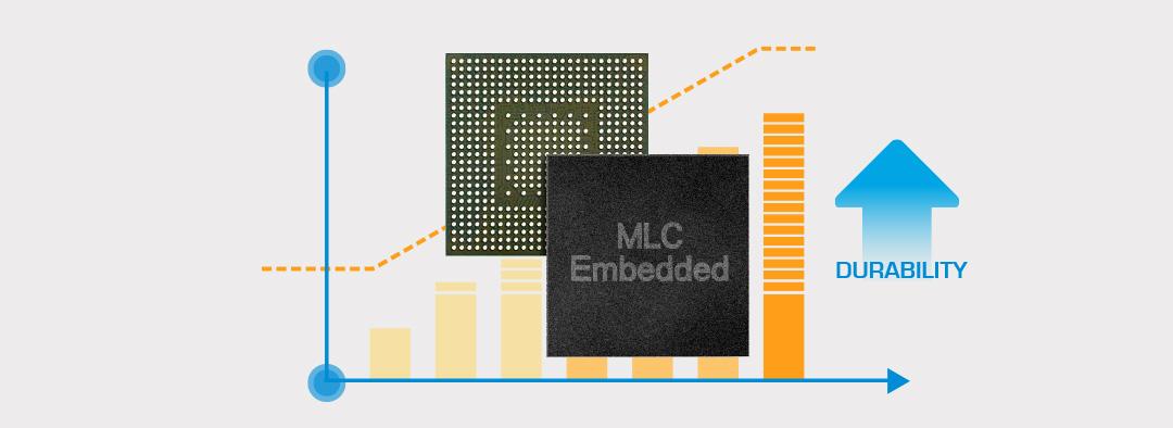 High Endurance microSDHC/microSDXC MLC高品質顆粒