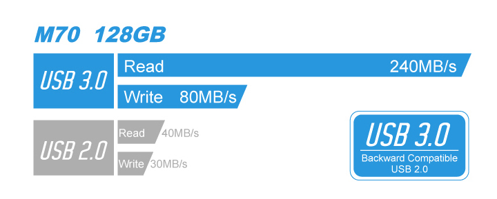 Marvel M70 USB 3.1 Gen1 極速效能展現