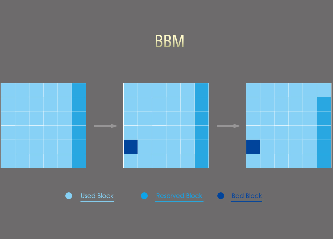 Velox V70 Bad Block management (BBM)