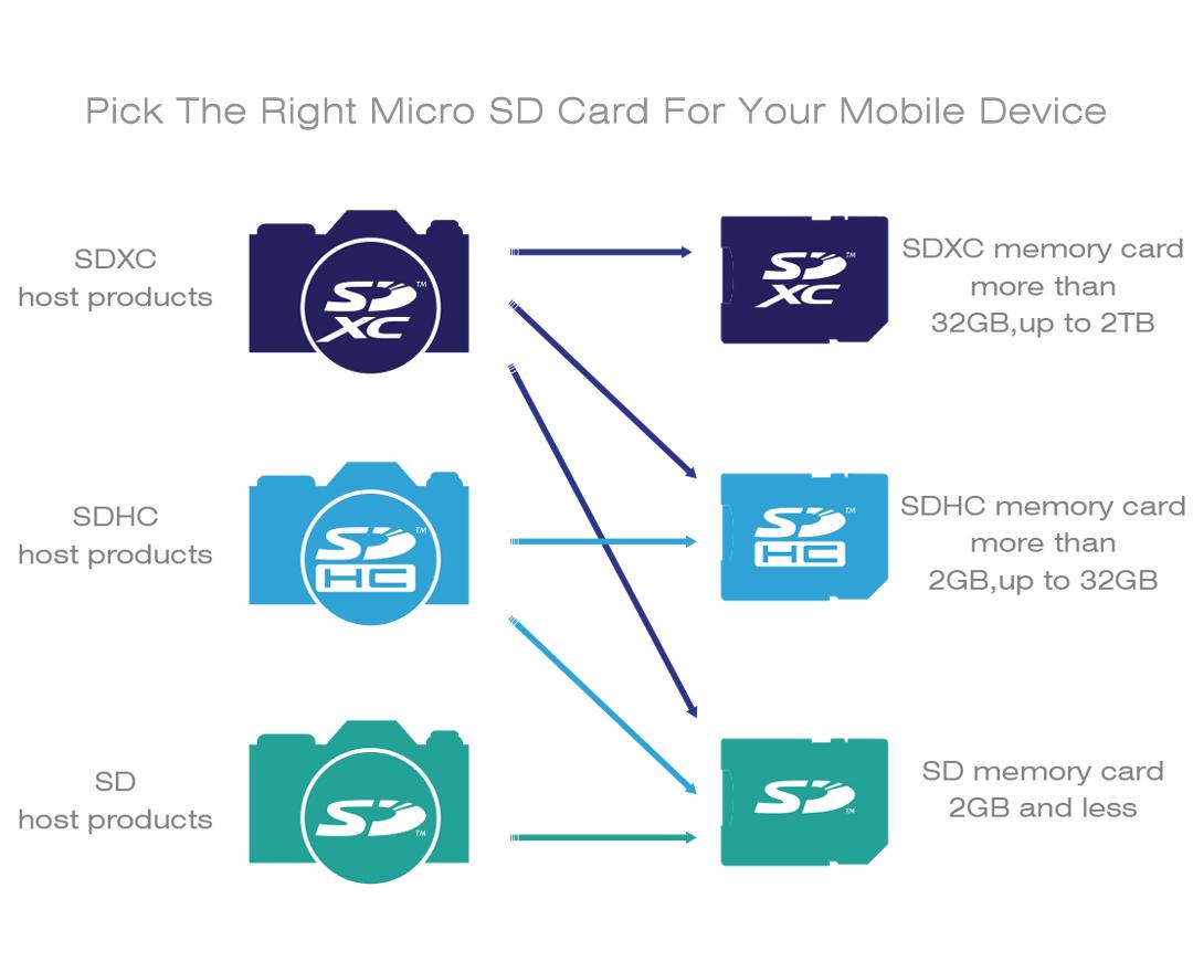 microSDHC (Class 4) Excellent compatability