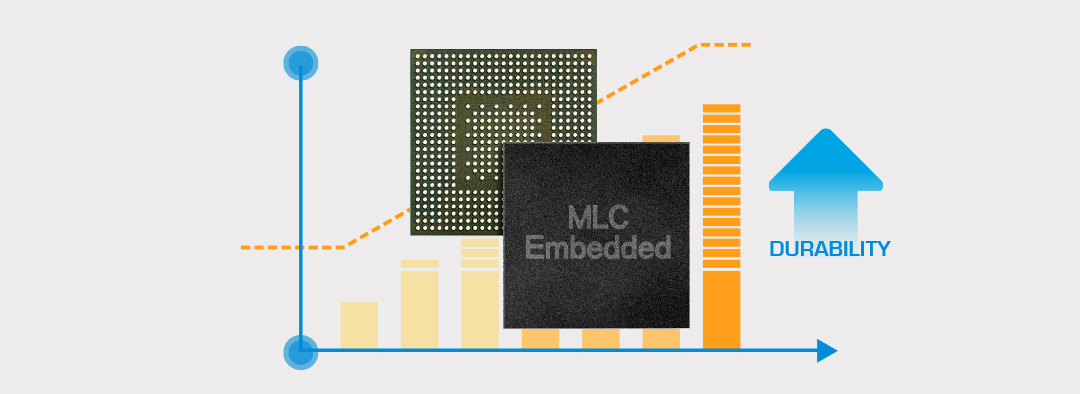 High Endurance microSDHC/microSDXC MLC NAND flash chips