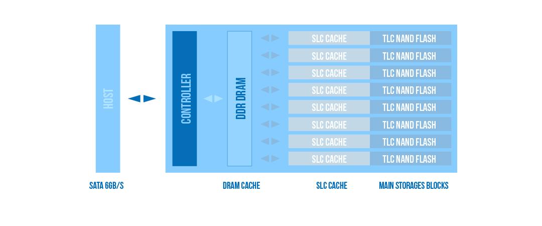 Ace A55 SLC快取演算技術