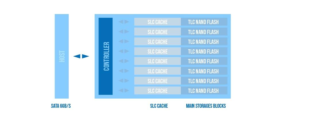 Ace A56 SLC Cache Technology