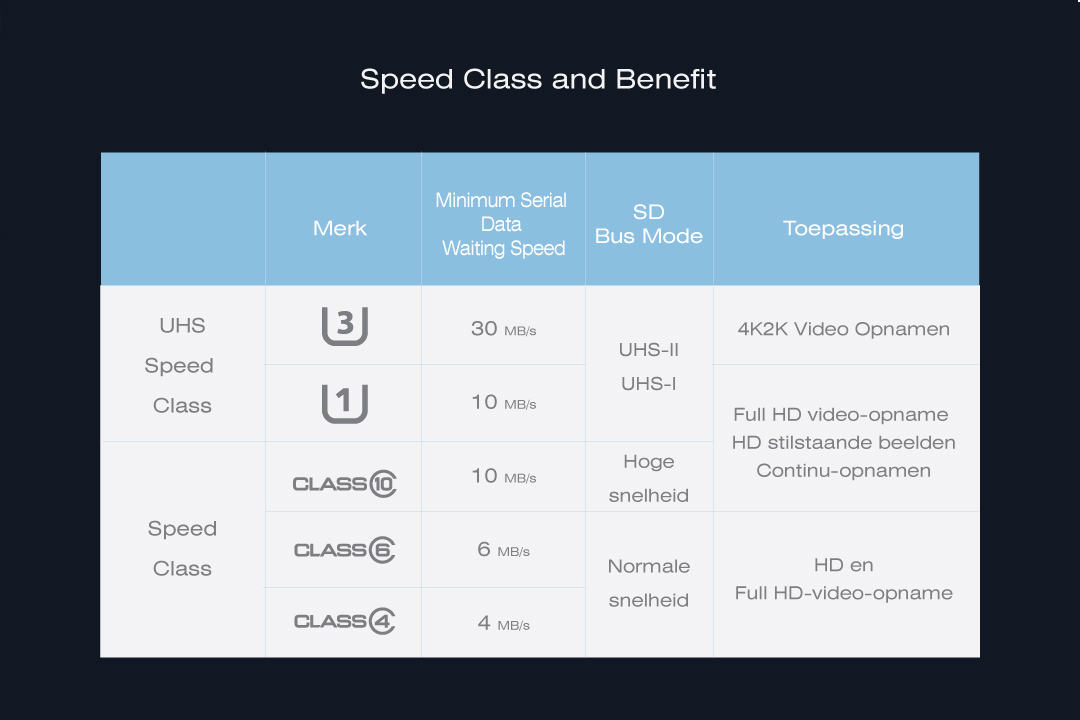 Golden Series<br>Elite microSDHC/SDXC<br><font color='#888888' size='2%'>(Class 10. UHS-I U1. Full HD)</font> 高階攝錄影效能