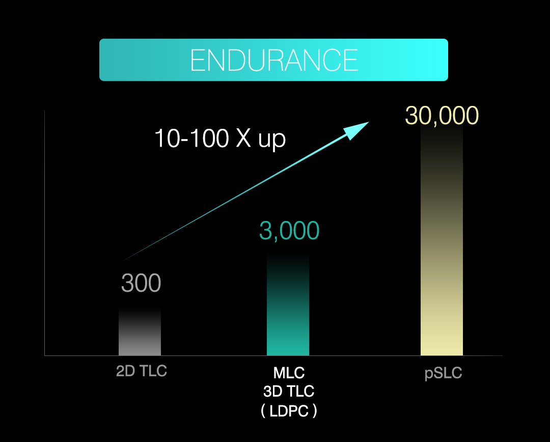 Cinema Pro<br><font ='#888888' size='2%'>MLC</font> Guaranteed Quality & Sustained Performance