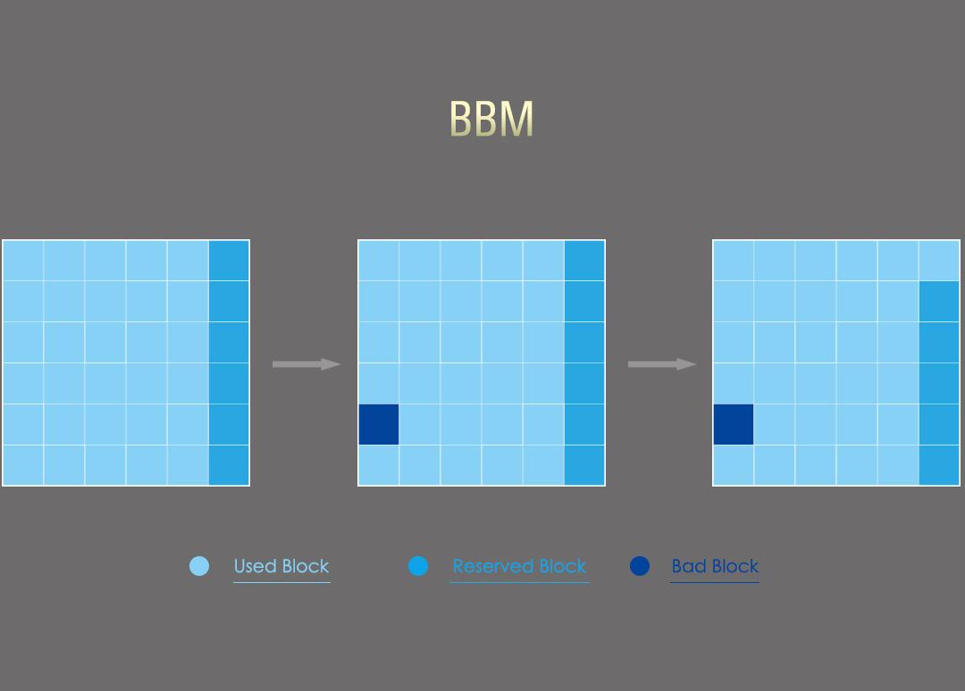 Slim S85<br><font color='#888888' size='2%'> R/W:560/540/s </font> Bad Block management (BBM)