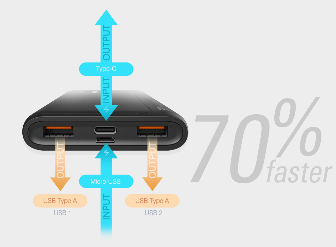 QP15<br><font color='#888888' size='2%'>(QC3.0+PD / Type-A*2, Micro-B*1, Type-C*1)</font> Future-Proof Rapid Recharge