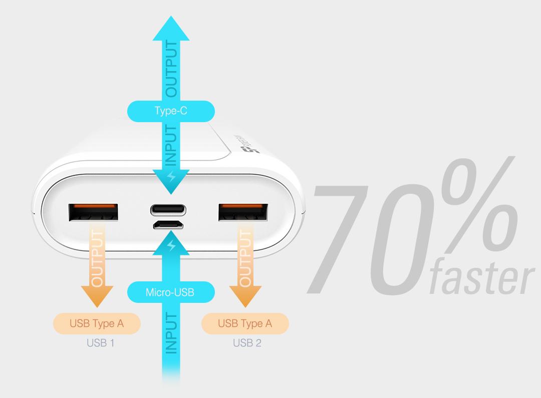 QS15<br><font color='#888888' size='2%'>(QC3.0+PD / Type-A*2, Micro-B*1)</font> Future-Proof Rapid Recharge