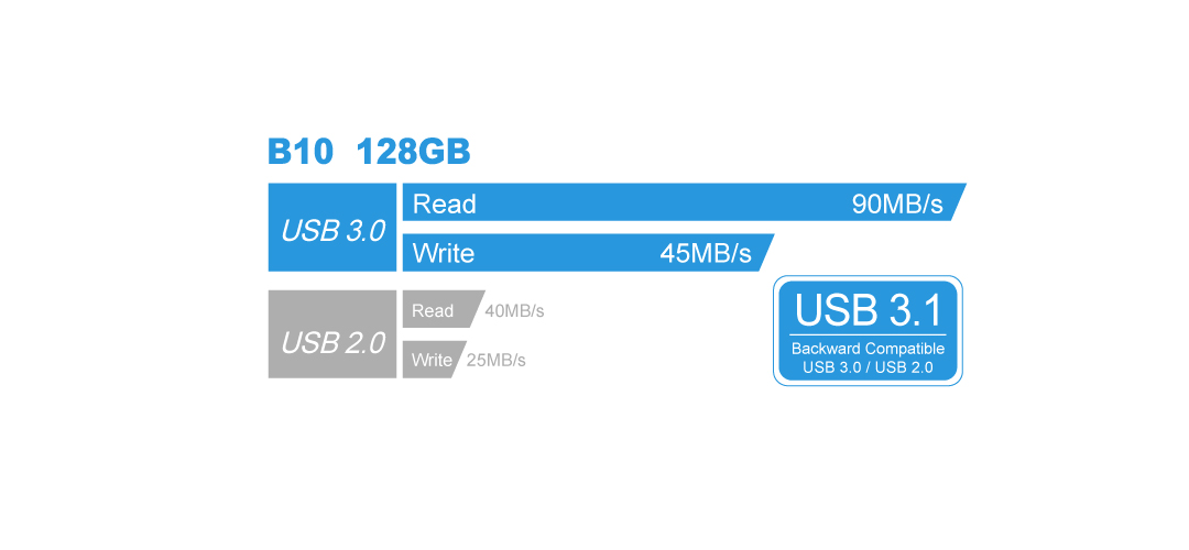 Blaze B10 SuperSpeed USB 3.1 Gen1 interface