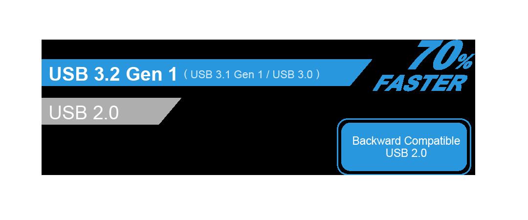 Blaze B20 SuperSpeed USB 3.2 Gen 1 interface